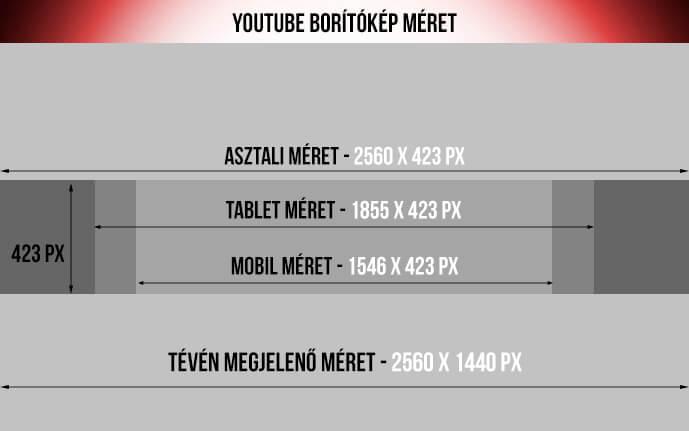 YouTube borítókép méret
